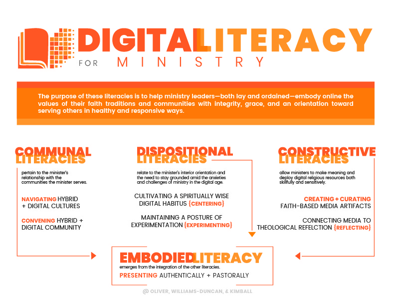 Digital Literacies for Ministry